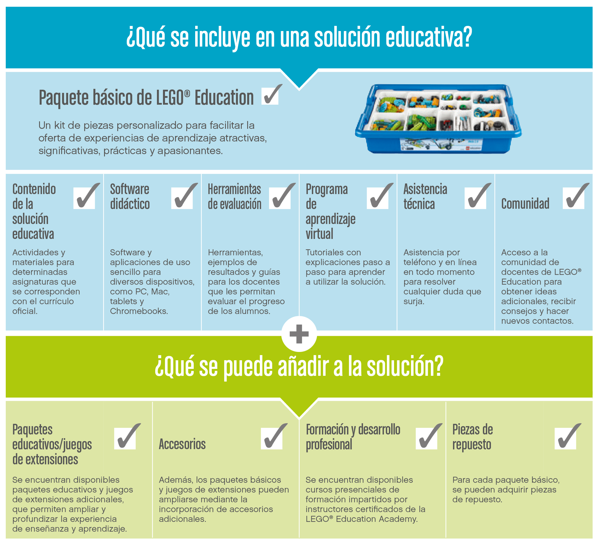 Soluciones Educativas LEGO Education