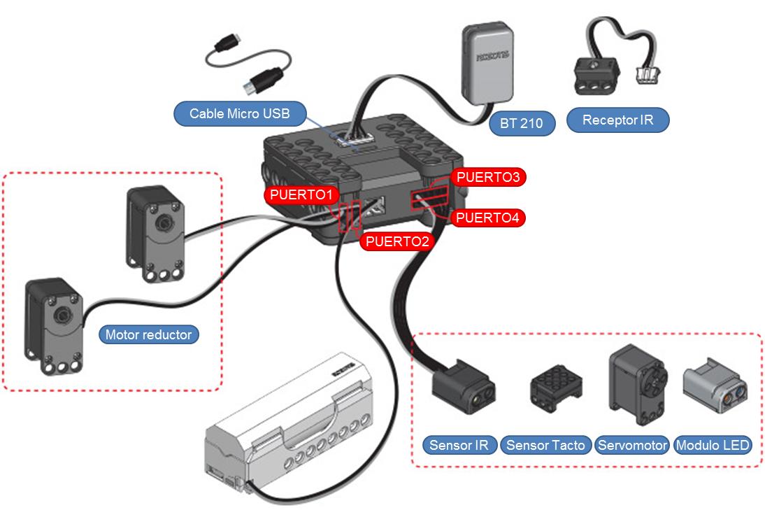 Puertos y conexiones del controlador CM-150 de ROBOTIS